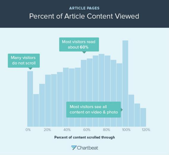 how_people_read_on_the_web_article_content_chart