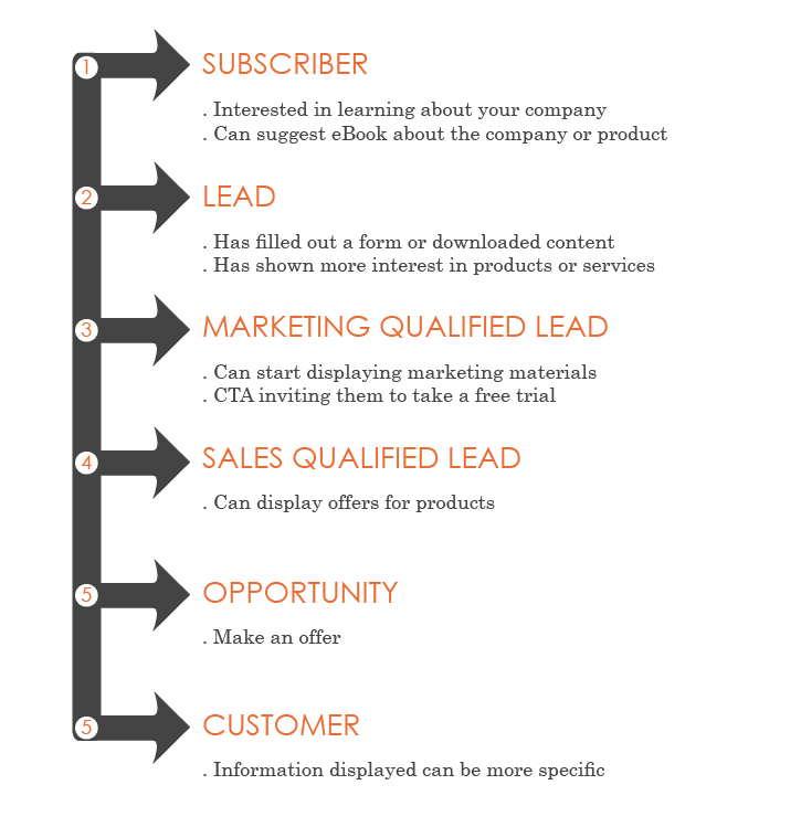 Dynamic Content Role in Your Customer's Buying Process - Featured Image