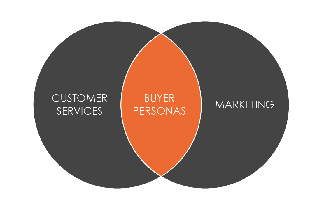 Buyer Persona Development - 6 Traits Your Customer Service Dept. Can Help Figure - Featured Image