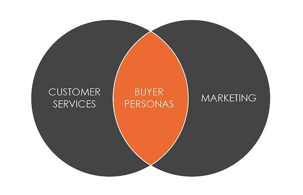 buyer persona development