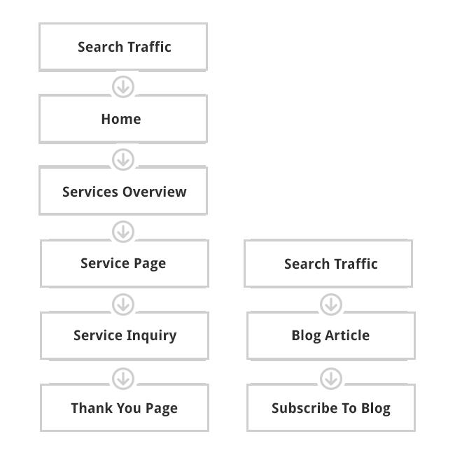 website-architecture-best-practices--Site-Architecture-process