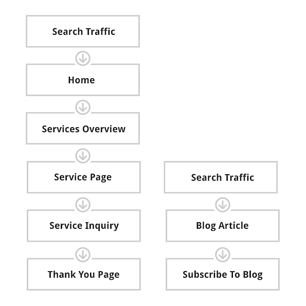 website-architecture-best-practices--Site-Architecture-process