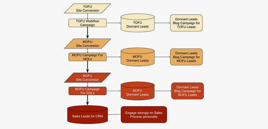 marketing-automation--process-flow-chart