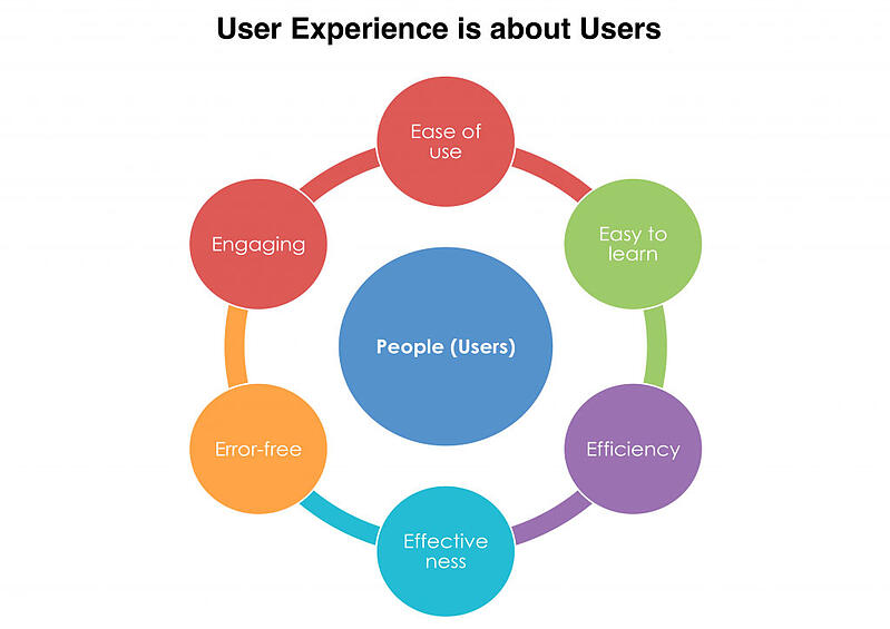 User-Experience_5E_Focus-on-Users--user_experience,_UX,_web_design