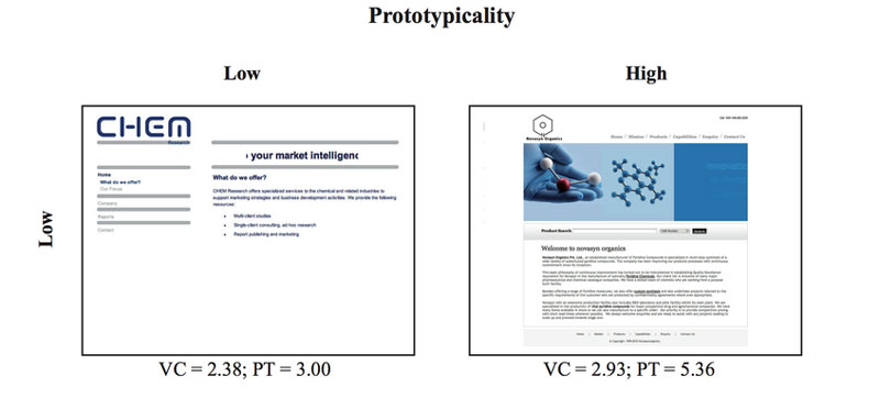 prototypicality--directional_cues,_user_experience