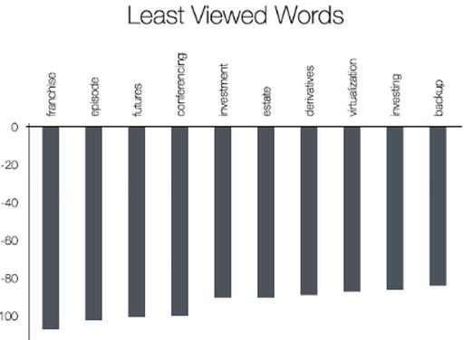 Least-viewed-word--persuasive-web-copy