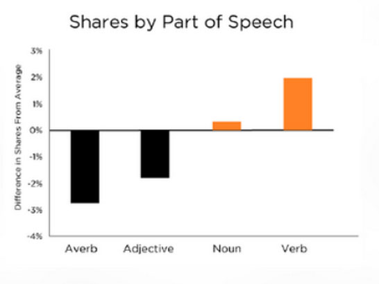 Shares-by-part-of-speech--persuasive-web-copy