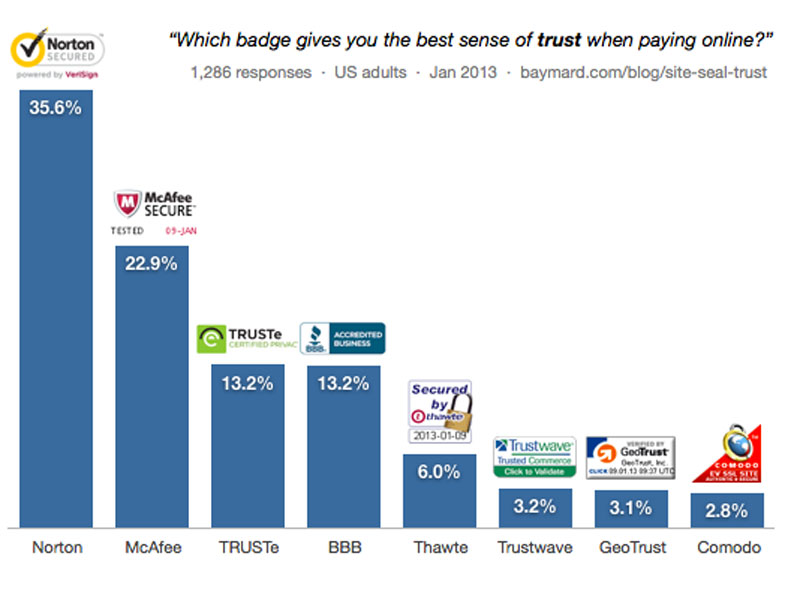 How trustworthy is online dating graphs
