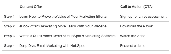 HubSpot Lifecycle Stage resized 600