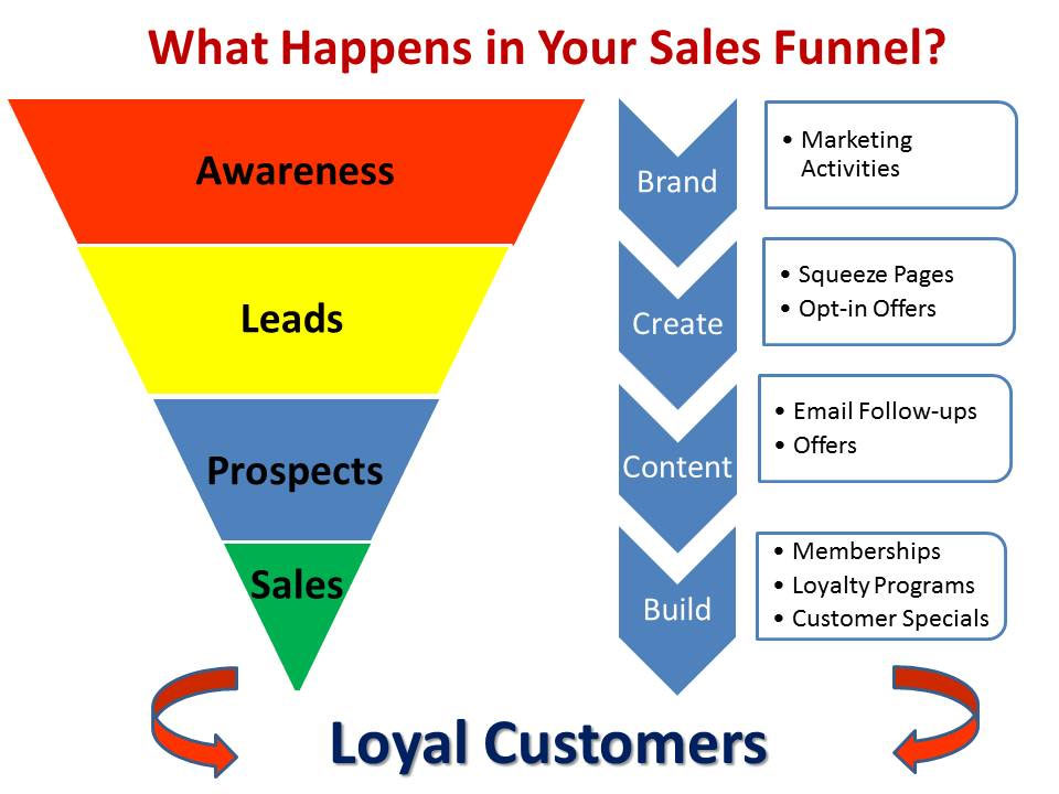 new media sales funnel
