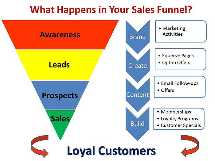new media sales funnel