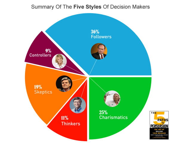five styles of decision making, how to persuade your website visitors, bill gates, richard branson, steve case, martha stewart, bob nardelli