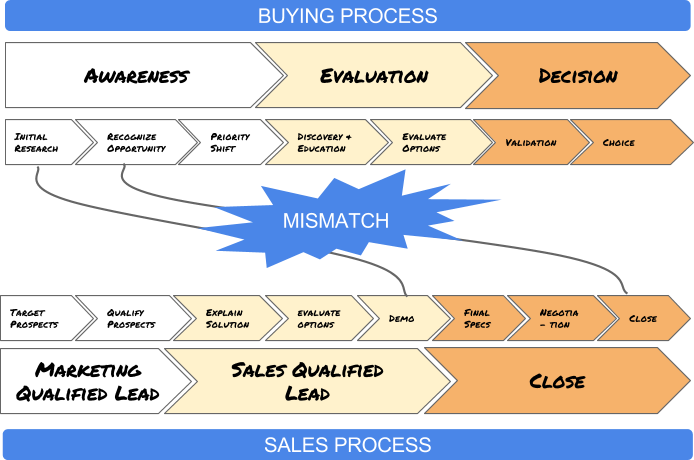 B2B buying process