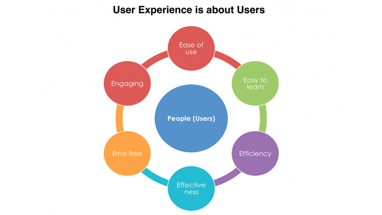 User-Experience_5E_Focus-on-Users-1024x724