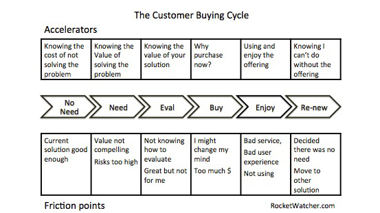 customer-buying-cycle