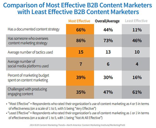 b2b-blog-b2b blog-most-effective-B2B-vs-content-marketers