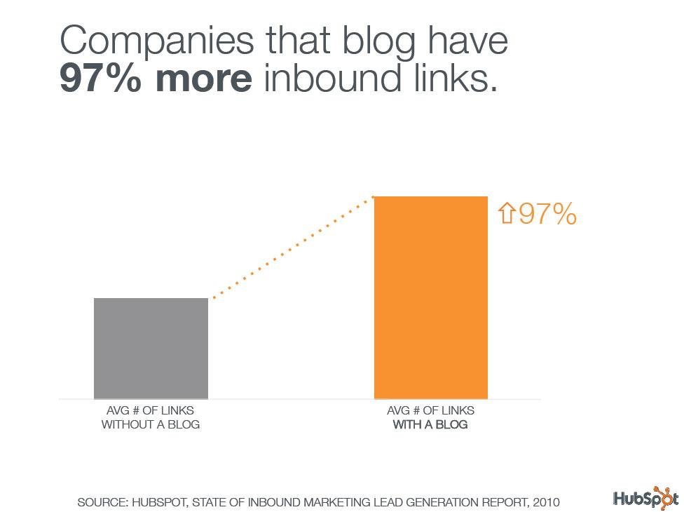 b2b blog-more-blogging-more-inbound-links