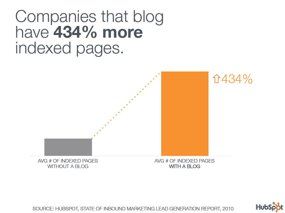 b2b-blog-What-most-effective-B2B-content-marketers-do