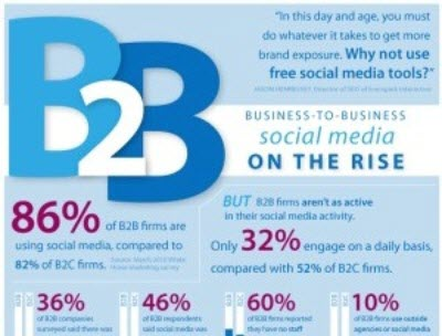B2B Buying Process-B2B-Social-Media-Marketing-Infographic