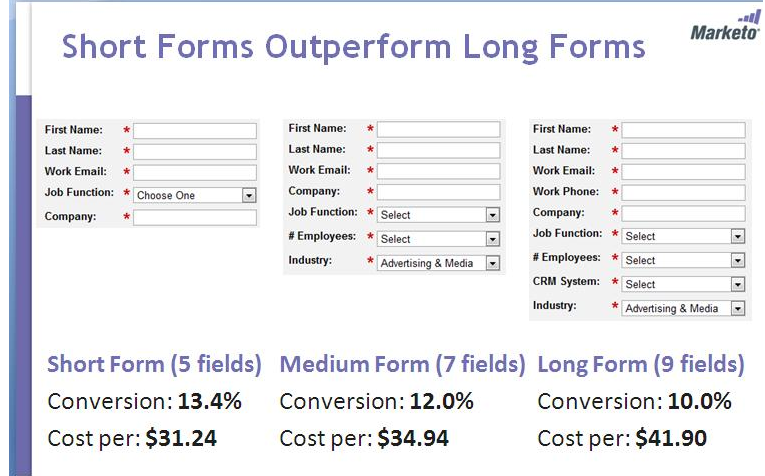 maximize conversions-short-forms