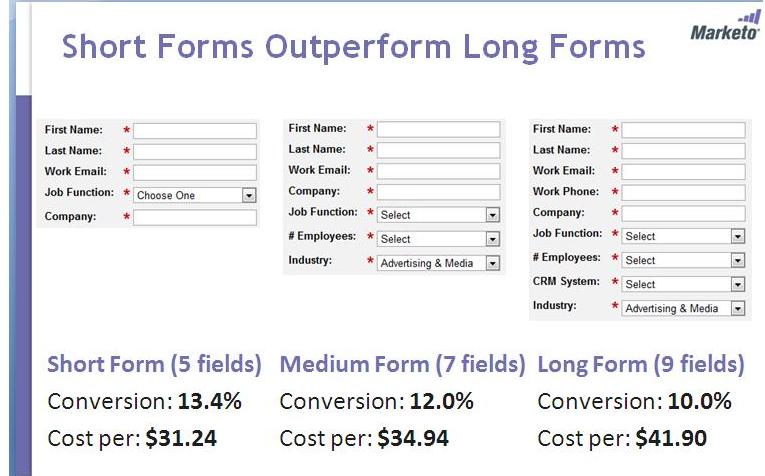 maximize conversions-short-forms