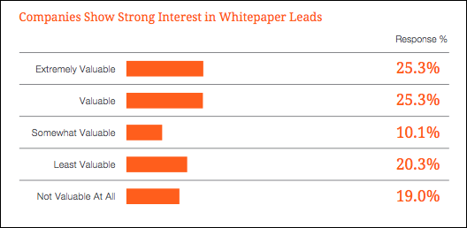 maximize conversions-businesscom-whitepapers