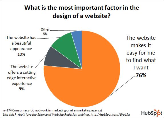 website discontent-science_of_website_redesign