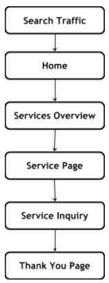 b2b website design-User Flow chart 1