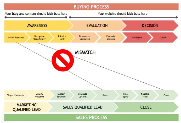 b2b website design-Mismatch
