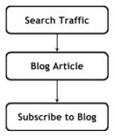 b2b website design-User Flow chart 2