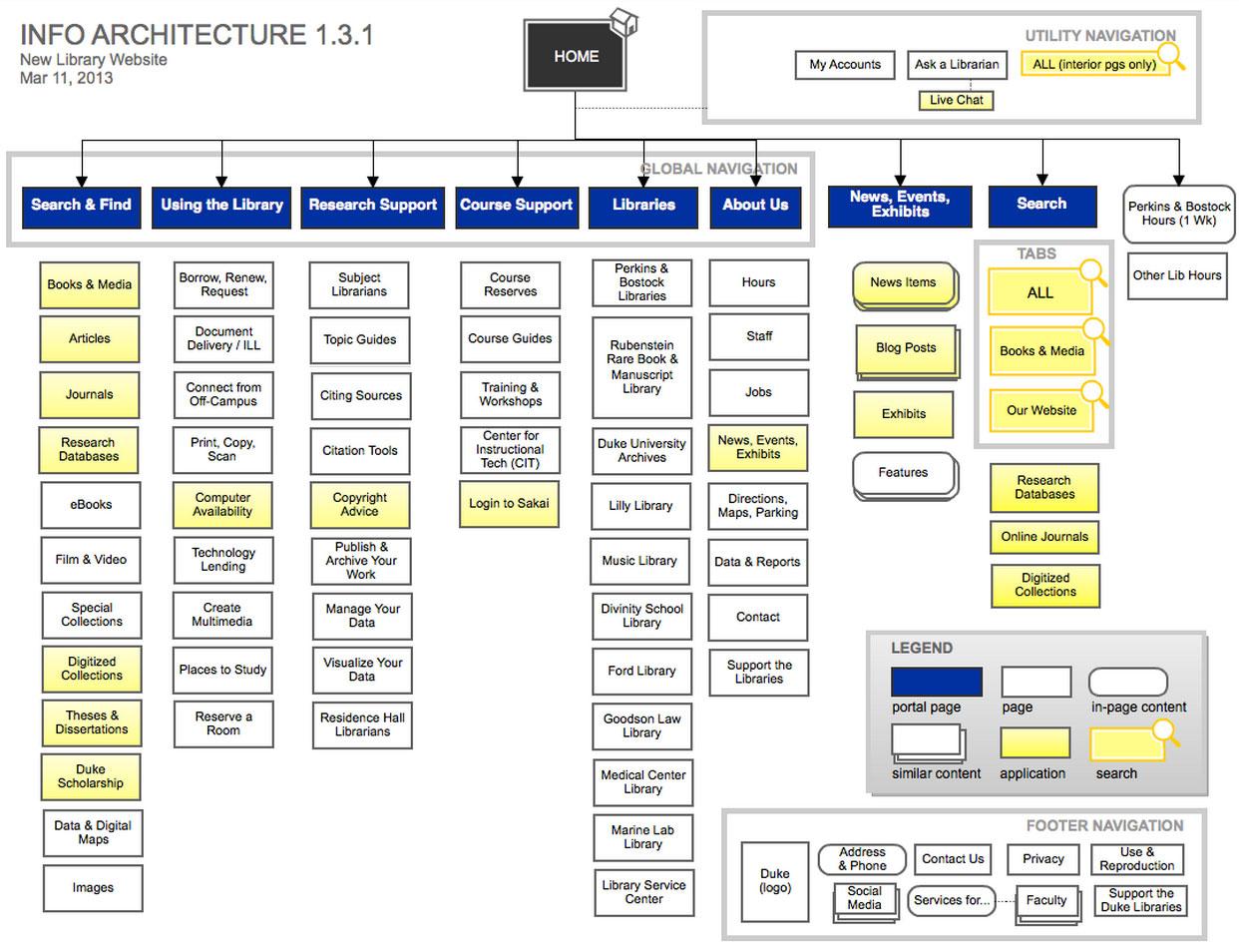 site architecture-Info-Architecture