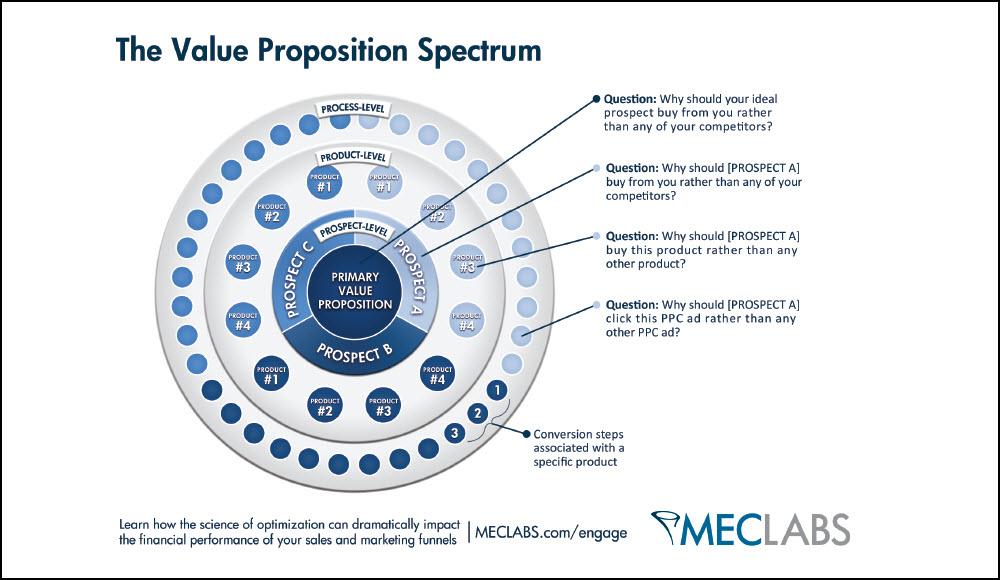 B2B_Web_Design-The-Value-Proposition-Spectrum-1