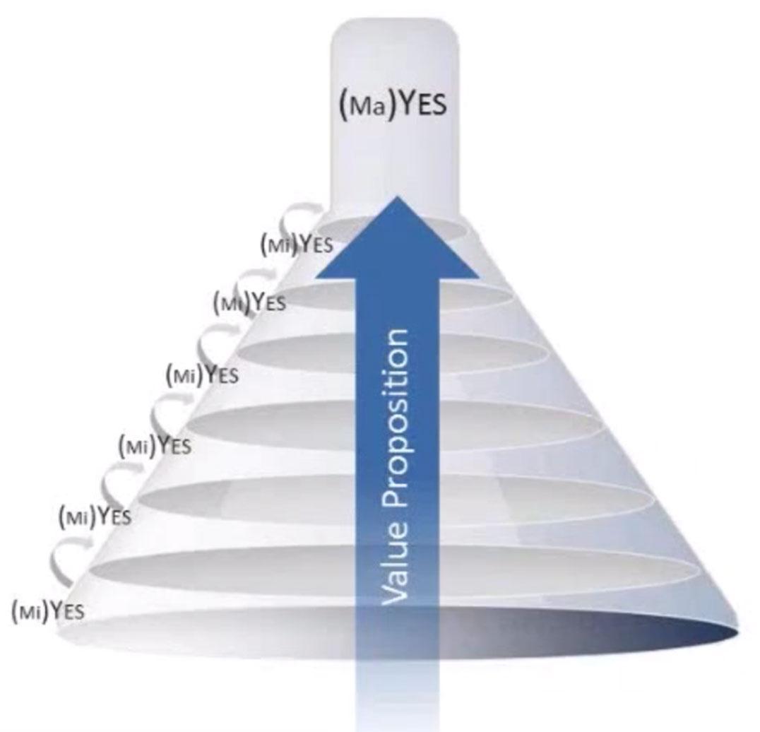B2B-Web-Design-Inverted-Sales-Funnel