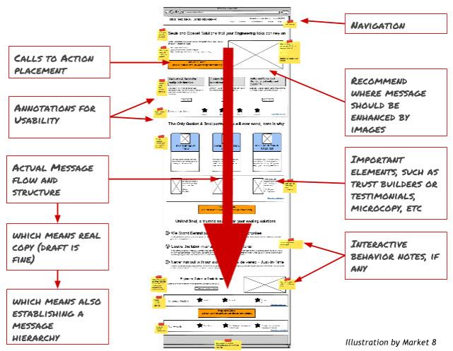 website wireframes requirements