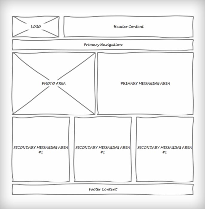 website wireframes basic layout