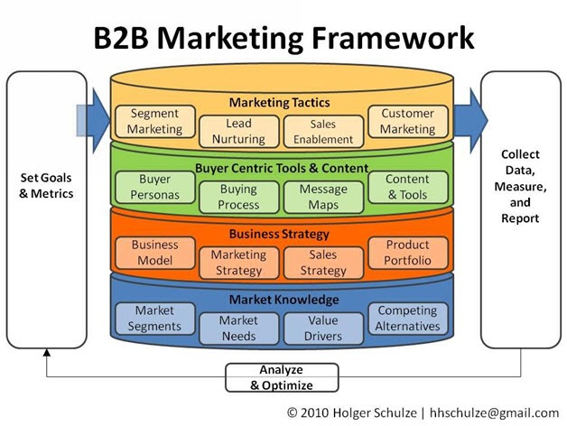 website_evaluation_checklist_b2b_marketing_framework