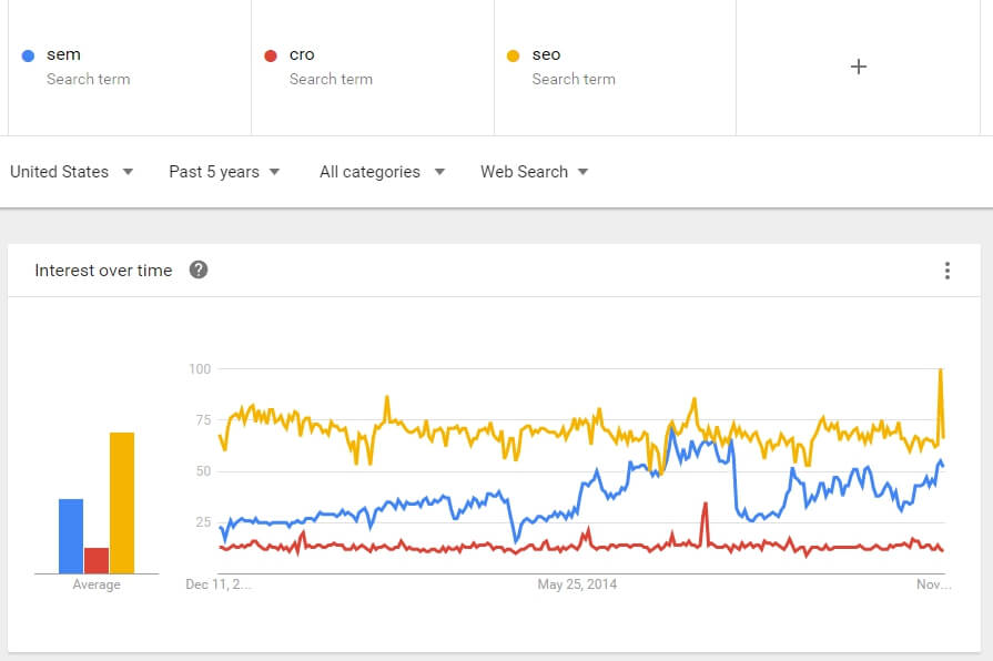 SEM-ROI-keyword-interest-trends.jpg