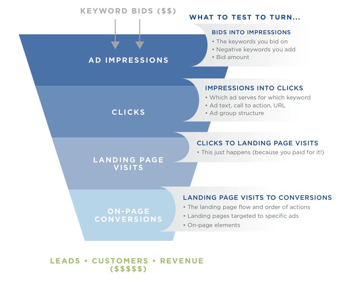 SEM-ROI_funnel_tests.png