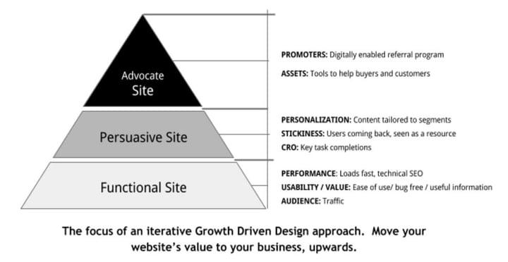 层次结构的Web方式的设计需求,market_8-pyramid.jpg