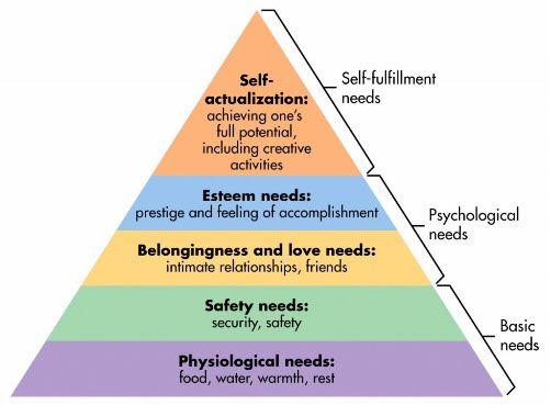 层次结构的Web方式的设计需求,马斯洛,pyramid.jpg