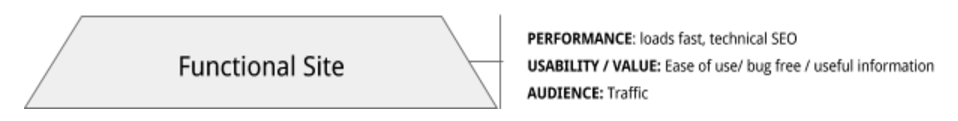 网站层次结构的-需求功能,site.png