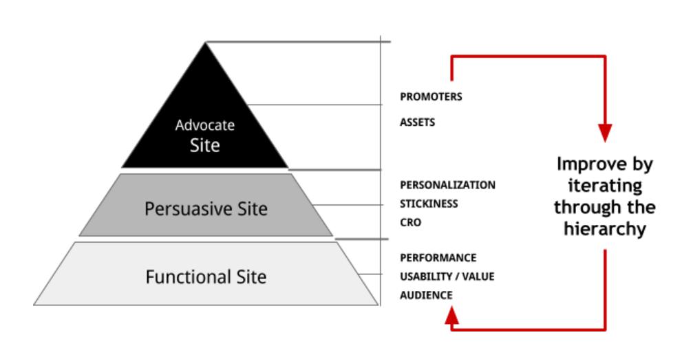 网站层次结构的-需求,iterations.png