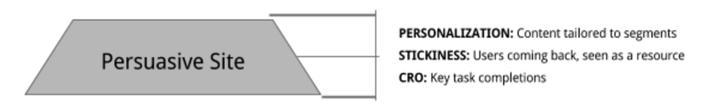 网站层次结构的-需求,有说服力的,site.png