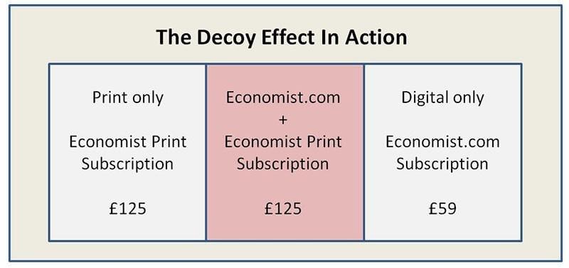 SaaS Marketing decoy effect