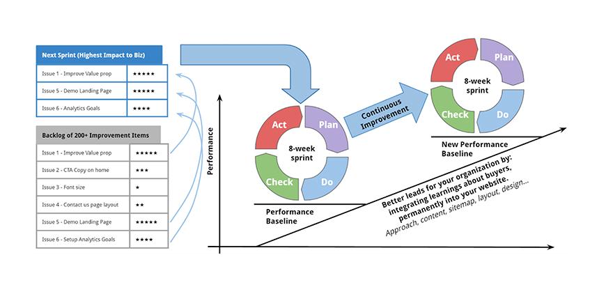 customer-centric-web-design--Continuous_Improvement_01