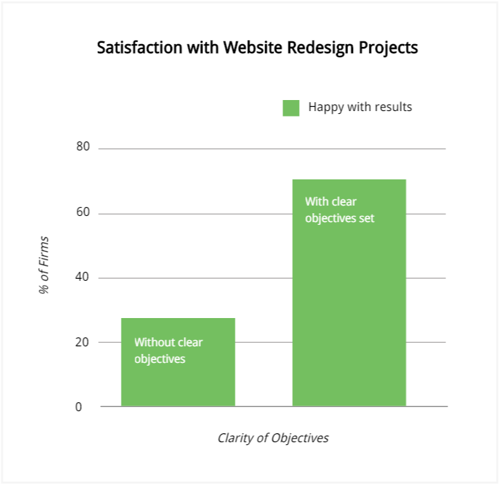 website-customer-centric-assessment-satisfaction-with-website-redesign.png