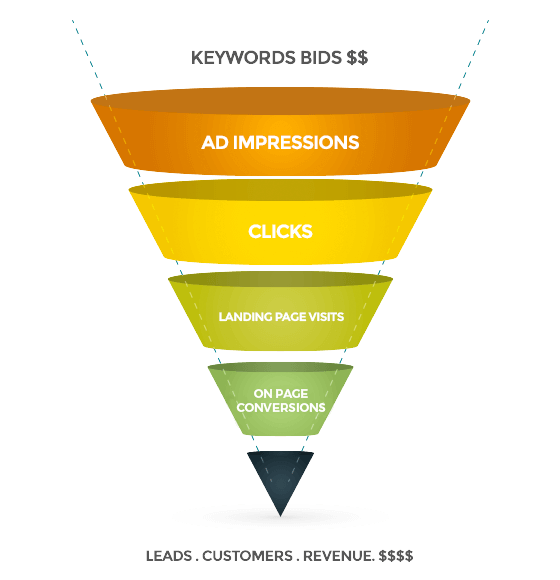 PPC_Funnel.png