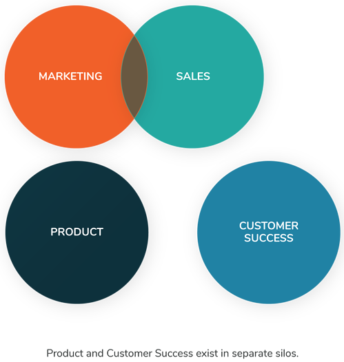 saas-marketing--conventional-marketing