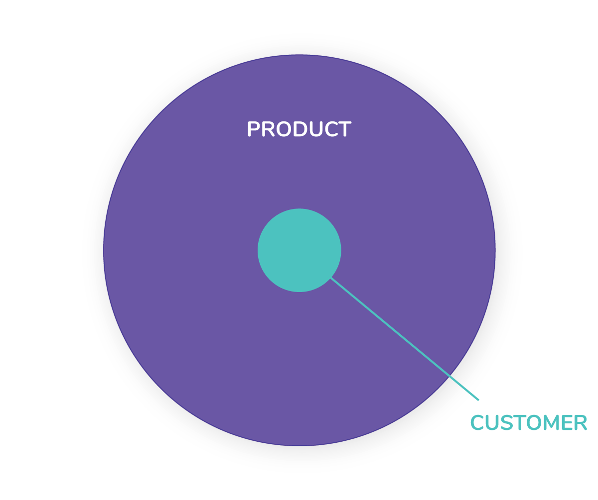 saas-marketing--customer-centric
