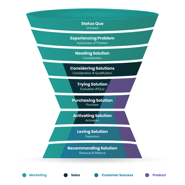 saas-marketing--m8-funnel-1